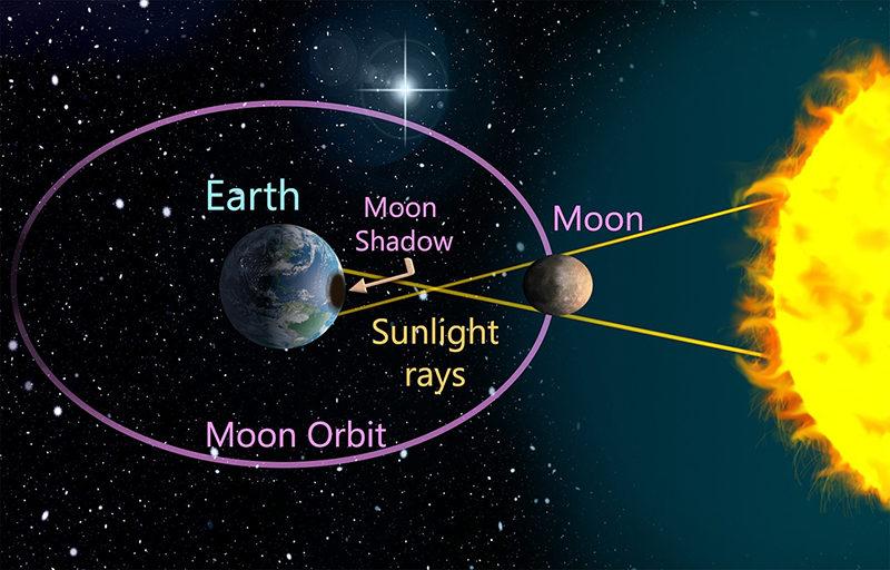 満月と新月